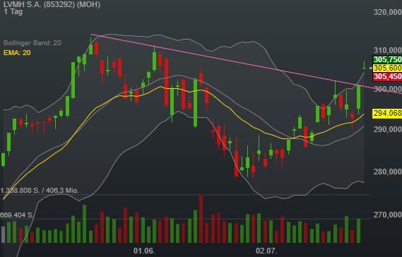 1,49% LVMH S.A. - Euro Indikation -