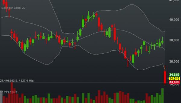 1,28% eBay - US-Dollar Indikation -