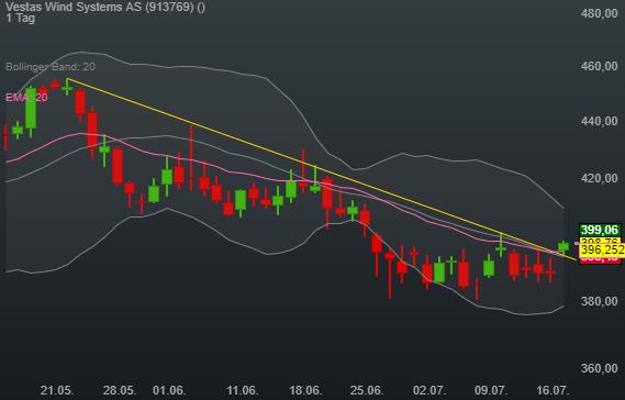 2,32% Vestas Wind Systems AS - DKK Indikation -