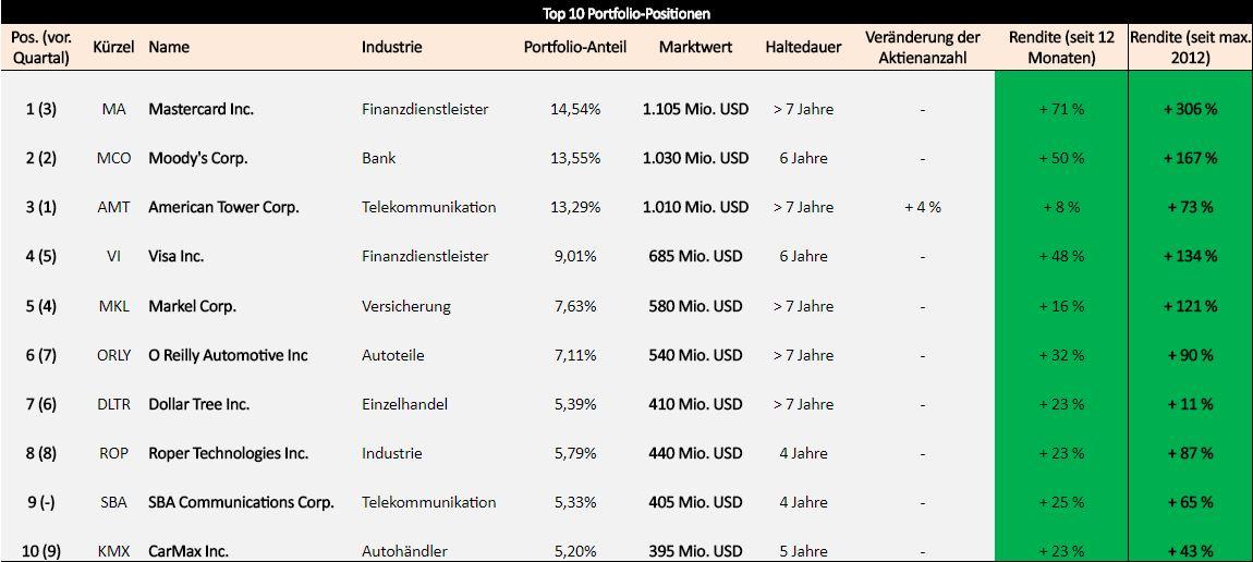 Portfoliocheck: Value-Investor Chuck Akre positioniert sich bei Dienstleister der Zukunft!