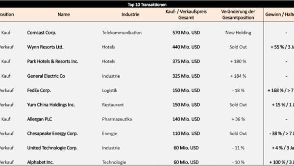 Portfoliocheck: Value-Investor Mason Hawkins positioniert sich jetzt bei diesen unterbewerteten Aktien!