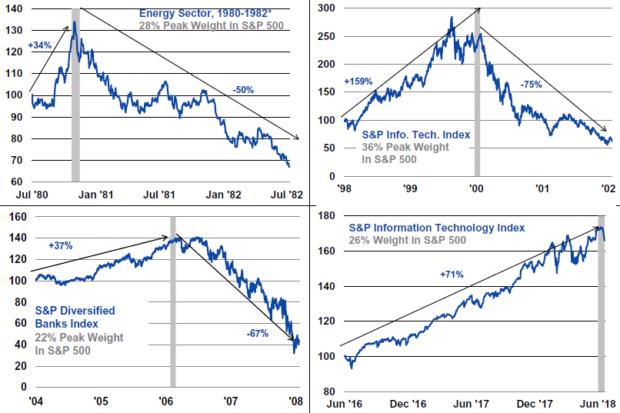 Warum Anleger die Wende beim Bullenmarkt der Tech-Aktien besser nicht verpassen sollten