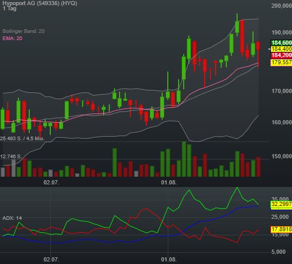 0,22% Hypoport AG - Euro Indikation -