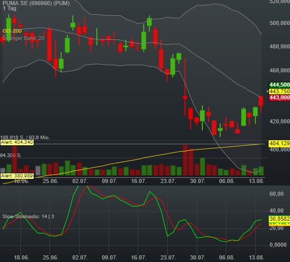 2,72% PUMA SE - Euro Indikation -
