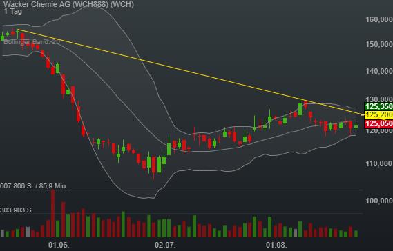 2,92% Wacker Chemie AG - Euro Indikation -