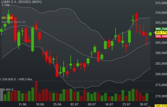0,45% LVMH S.A. - Euro Indikation -