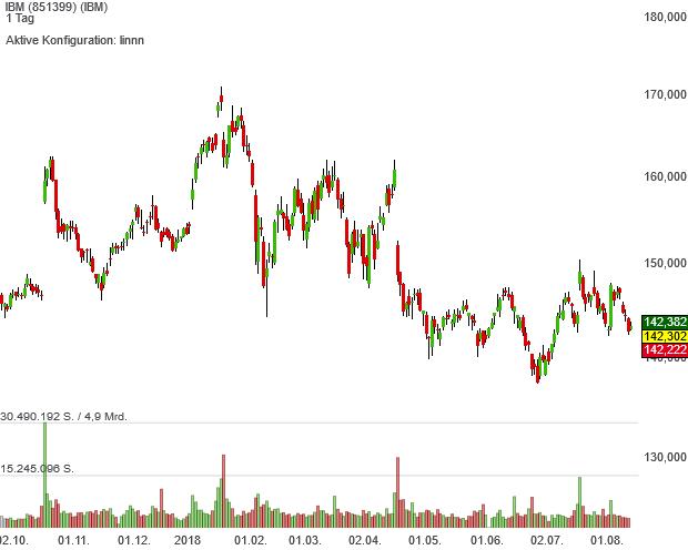 IBM schiebt sich als Zauberformel-Aktie immer weiter nach oben