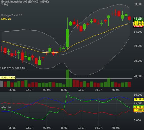 -0,55% Evonik Industries AG - Euro Indikation -