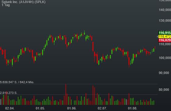 8,11% Splunk Inc. - US-Dollar Indikation -
