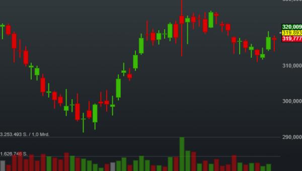 0,69% Lockheed Martin - US-Dollar Indikation -