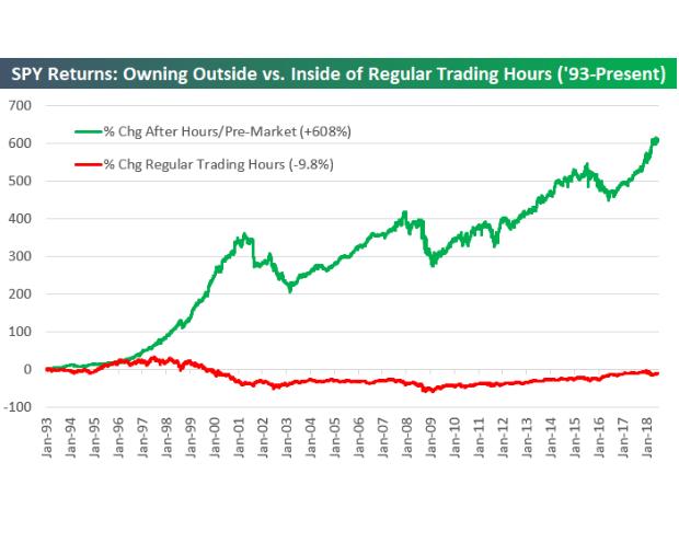 Kaum zu glauben, aber wahr: Der reguläre Börsenhandel brachte US-Aktien seit 1993 keine Kursgewinne