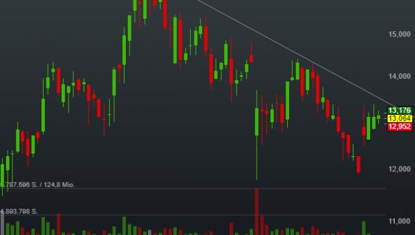-0,50% Sunrun Inc - US-Dollar Indikation -