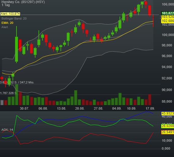 0,08% Hershey Co. - US-Dollar Indikation -