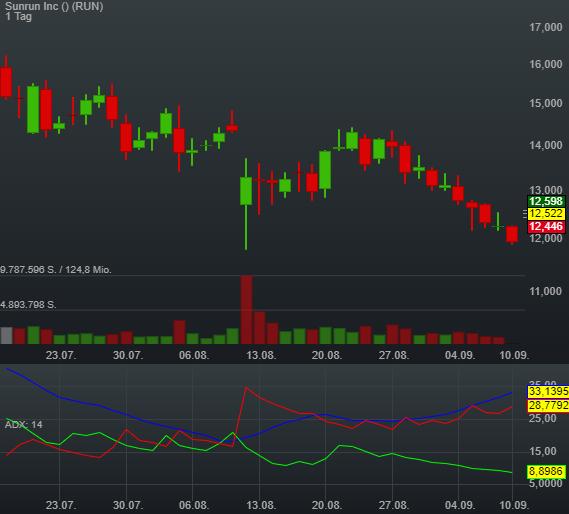 4,78% Sunrun Inc - US-Dollar Indikation -