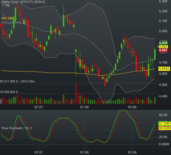 0,54% Nokia Corp. - Euro Indikation -