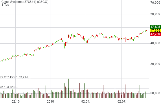 0,28% Cisco Systems - US-Dollar Indikation -