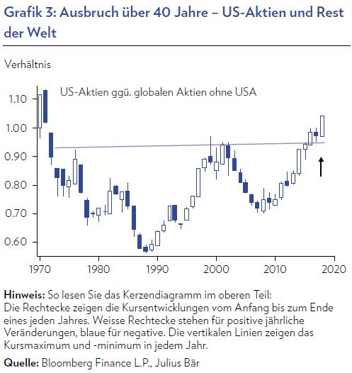 4 eindrucksvolle Charts, die weiter für US-Aktien und speziell den Nasdaq 100 sowie gegen Gold sprechen