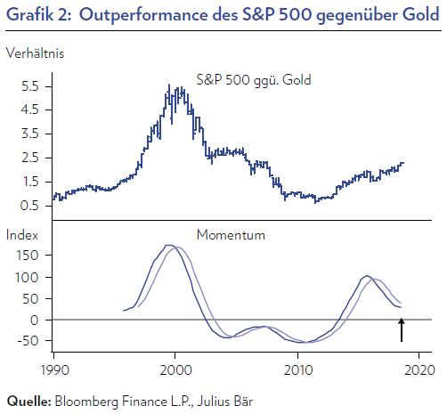 outperformance-sp500-gegenuber