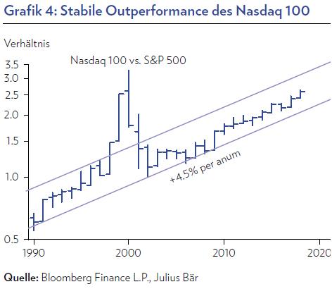 stabile-outperformance-nasdaq