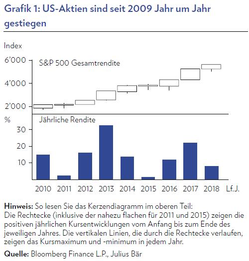 us-aktien-seit-2009