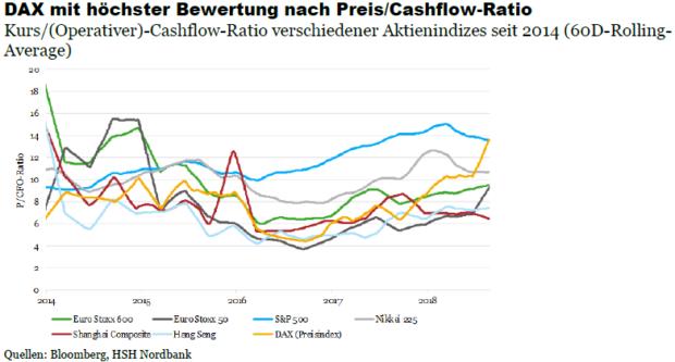 Schnäppchenjäger-Alarm: Deutsche Aktien plötzlich teuer als US-Aktien