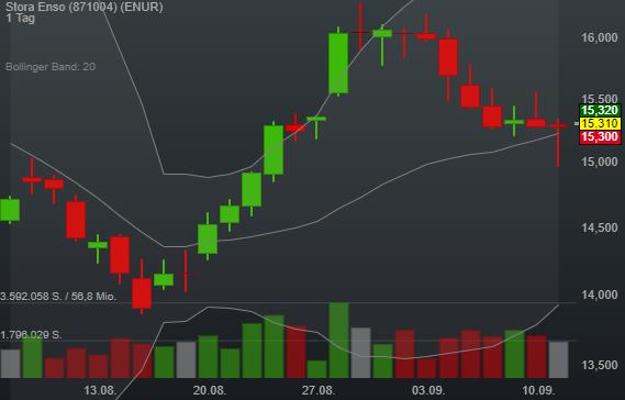 0,20% Stora Enso - Euro Indikation -
