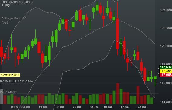 0,52% UPS - US-Dollar Indikation -