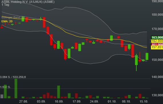 4,98% ASML Holding N.V. - Euro Indikation -