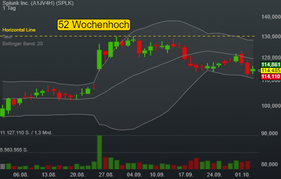 -0,50% Splunk Inc. - US-Dollar Indikation -