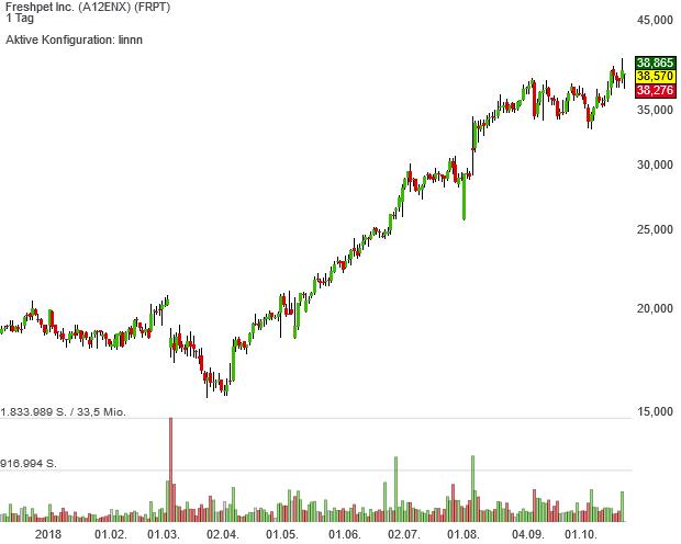 Neo-Darvas mit Pivotal-News-Points-Aktie Freshpet trotzt der Marktschwäche mit Rekordkursen