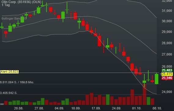2,56% Olin Corp. - US-Dollar Indikation -