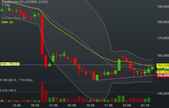 -1,01% Continental AG - Euro Indikation -