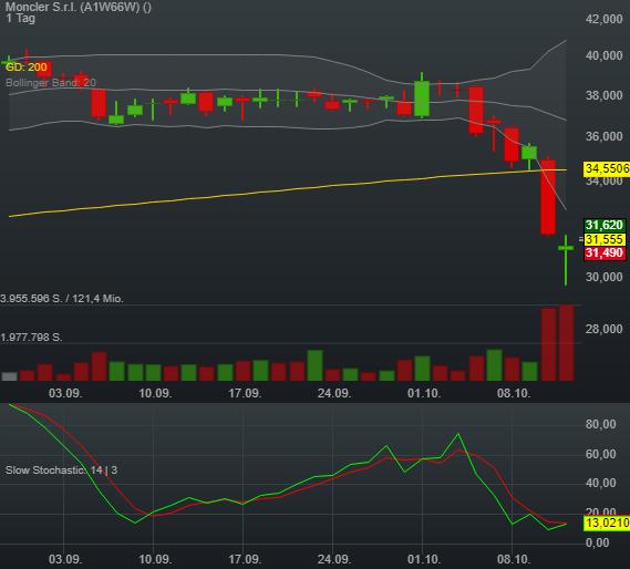 0,88% Moncler S.r.l. - Euro Indikation -