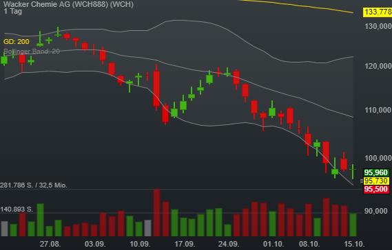 -2,28% Wacker Chemie AG - Euro Indikation -
