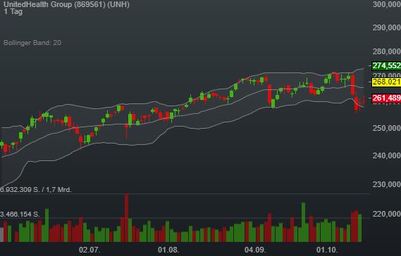 2,99% UnitedHealth Group - US-Dollar Indikation -