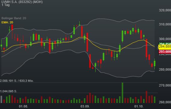 2,98% LVMH S.A. - Euro Indikation -