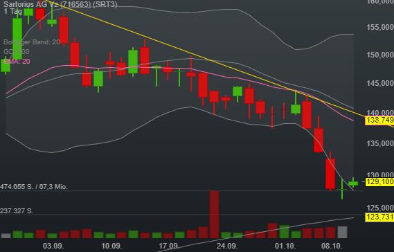 0,94% Sartorius AG Vz - Euro Indikation -