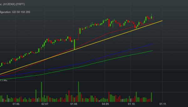 0,06% Freshpet Inc. - US-Dollar Indikation -