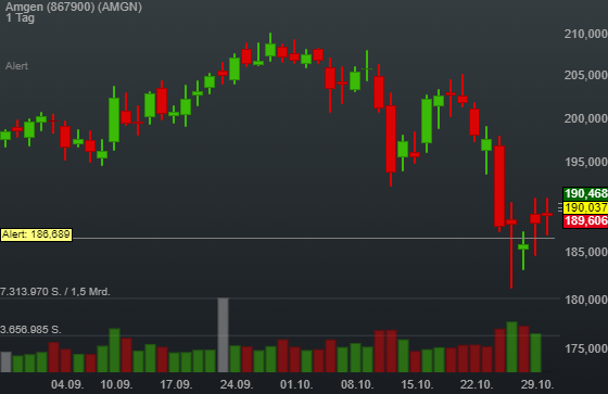 0,51% Amgen - US-Dollar Indikation -