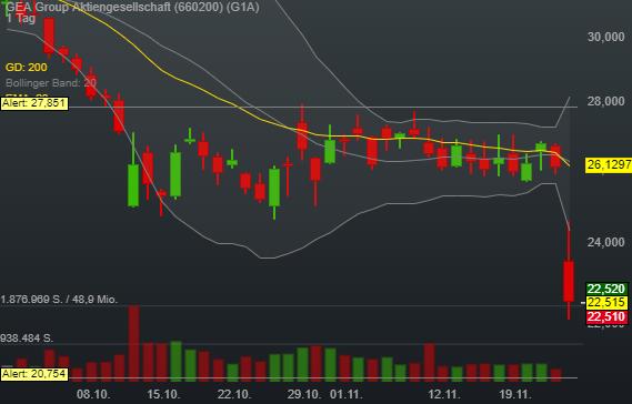 -13,67% GEA Group Aktiengesellschaft - Euro Indikation -