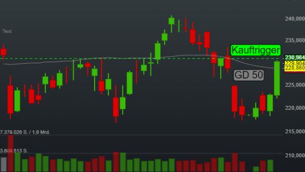 -0,19% Costco Wholesale - US-Dollar Indikation -