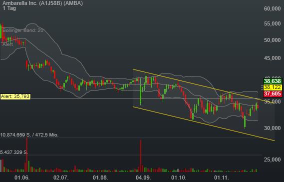 12,95% Ambarella Inc. - US-Dollar Indikation -