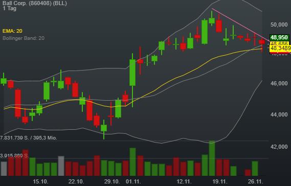 0,05% Ball Corp. - US-Dollar Indikation -