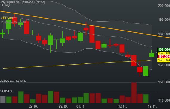 5,14% Hypoport AG - Euro Indikation -