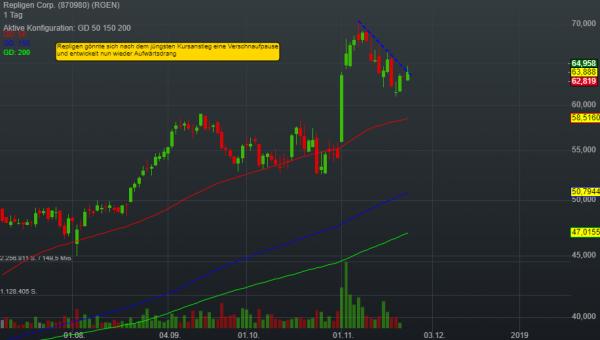 -0,08% Repligen Corp. - US-Dollar Indikation -