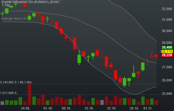 1,72% Evonik Industries AG - Euro Indikation -