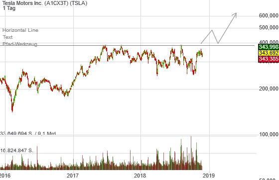 5,48% Tesla Motors Inc. - US-Dollar Indikation -