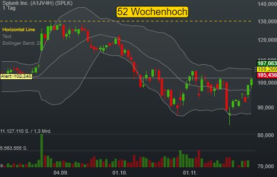 4,56% Splunk Inc. - US-Dollar Indikation -