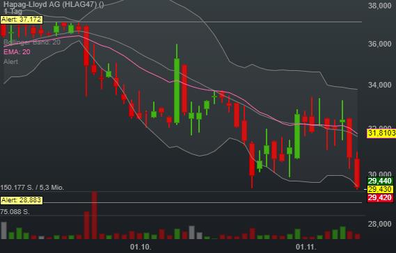 -0,24% Hapag-Lloyd AG - Euro Indikation -