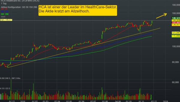 0,37% HCA Healthcare Inc. - US-Dollar Indikation -